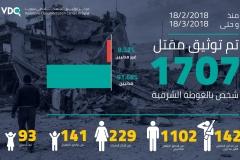 القتلى المدنيين في الغوطة الشرقية